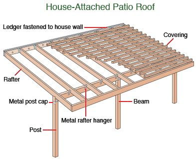 how to attach a patio roof to an existing house attached patio roof plans quotes