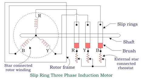 induction motor diagram construction of three phase induction motor electrical4u