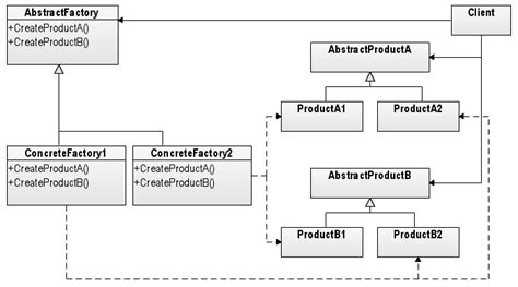 repository pattern too many methods file abstract factory design pattern png wikimedia commons