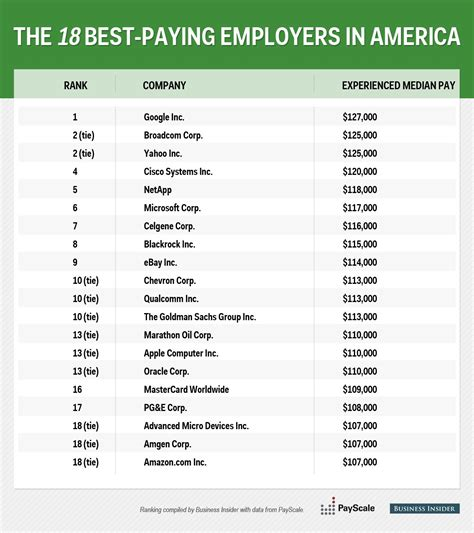 Top Mba Companies by The Best Paying Companies In America Business Insider