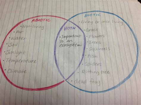 Abiotic Vs Biotic Factors Venn Diagram Answers