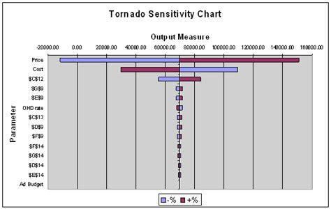 html input pattern case insensitive purpose this tool allows the user to create tornado