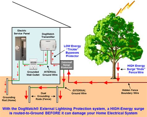 invisible fence wiring diagram solar electric fence