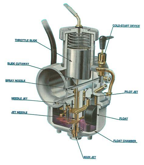 motorcycle carburetor diagram dan s motorcycle carburator theory and tuning bike ideas