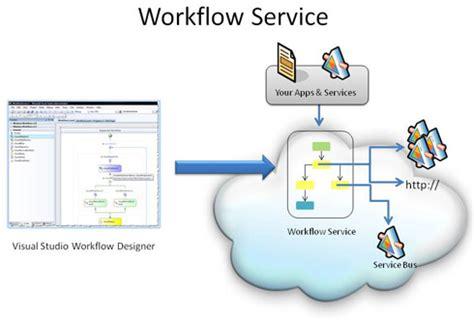 workflow systems brisbane workflow software development wwf net australia