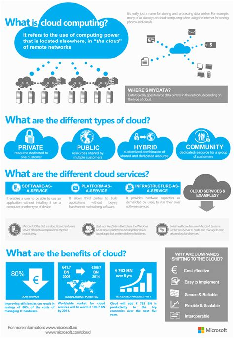 cloud computing infographic cloud computing infographics dsp