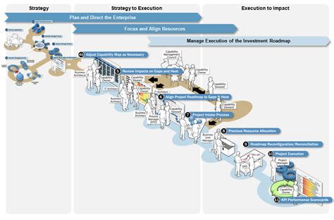 key management cycle diagram business capabilities model cycle tech