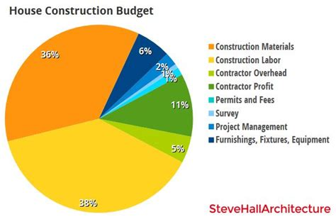 the cost of building a house in new zealand house construction cost chart by http