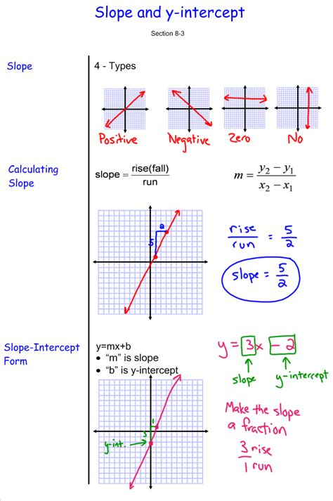 Slope And Y Intercept Worksheet by Uncategorized Slope And Y Intercept Worksheet