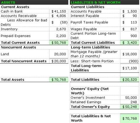 Balance Sheet Account Section by Balance Sheet Format Accounting Simplified