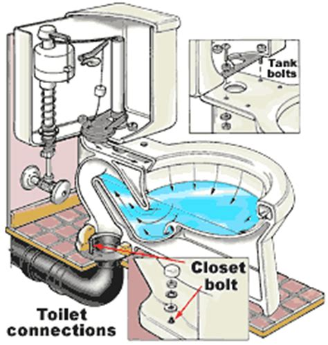 how does plumbing work how does a toilet work diy home flush toilet diagram