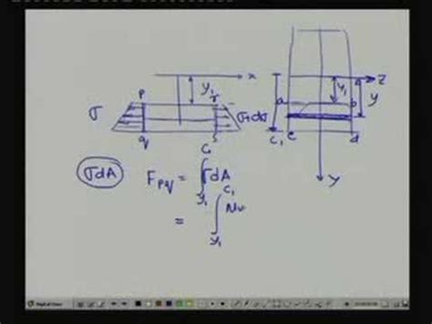design of machine elements youtube lecture 6 simple stresses in machine elements youtube