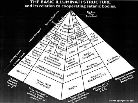 Kasur Wisdom the great white brotherhood religion of the elite