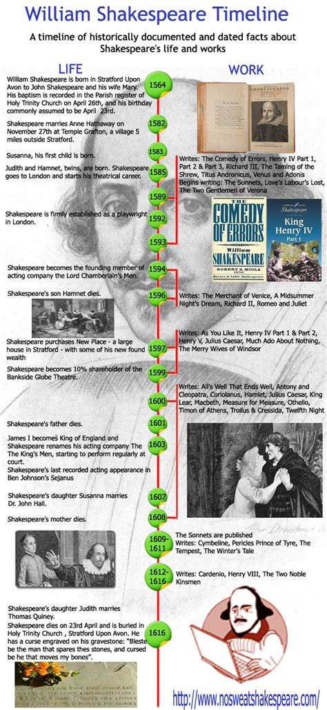 william shakespeare biography in simple english william shakespeare timeline infographic louis t