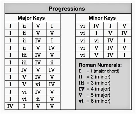 Old Fashioned Chord Progression Generator Piano Frieze - Guitar ...