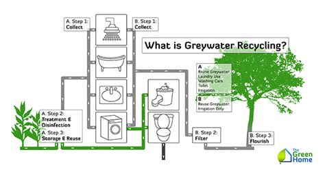 what is grey water recycling the green home