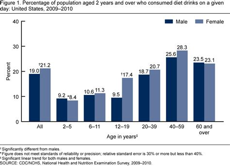 energy drink statistics products data briefs number 109 october 2012