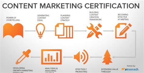 Content Marketing Course by In Pictures Hubspot S Content Marketing Course