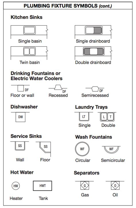 construction plan symbols blueprint symbols kitchen water architectural drawing