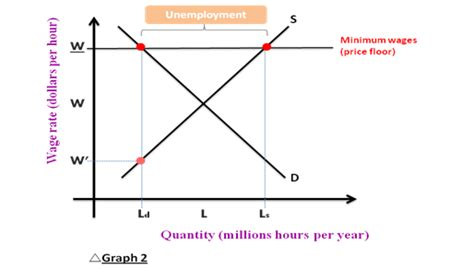 Minimum Wage And Price Floors by Microeconomics Minimum Wage And Vat Changes Take Effect