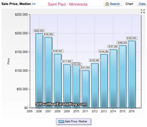 a decade of and up st paul real estate