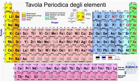 tavola degli elementi chimici tavola periodica degli elementi chimica