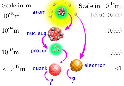 Size Of Electron Proton And Neutron Elementary Particles