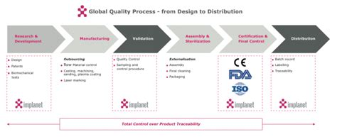 design for manufacturing methods production implanet