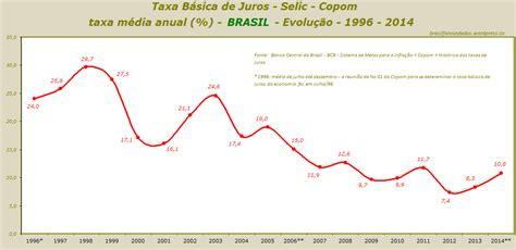 taxa de juros igpm 2014 d 237 vida p 250 blica taxa b 225 sica de juros selic copom