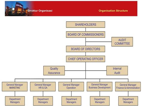 cara buat struktur organisasi sekolah contoh laporan manajemen bisnis contoh laporan keuangan