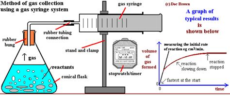 design experiment rate of reaction effect of surface area particle size stirring on speed of