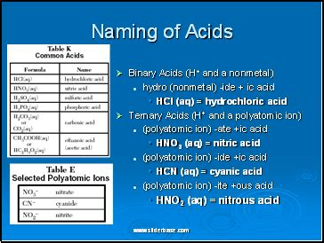 common strong acids & their anions sliderbase