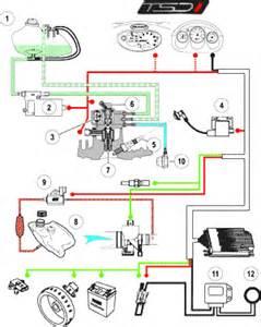les moteurs 2 temps 224 injection directe les transports
