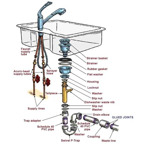 Kitchen Sink Plumbing Kitchen Sink Plumbing Diagram With Dishwasher Http Yonkou Tei Net Pinterest Sinks