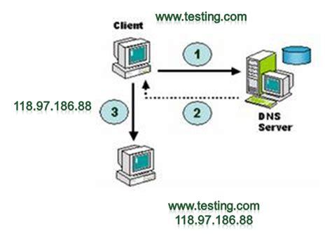 pengertian jenis  konsep domain  system dns