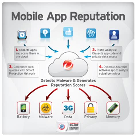 iphone and ipad security – ios protection trend micro uk