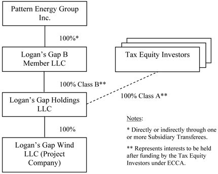 pattern energy subsidiaries purchase and sale agreement by and among pattern energy