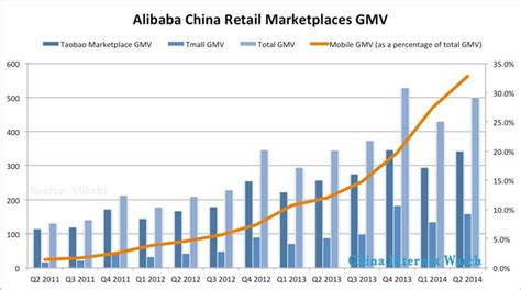 alibaba net income alibaba profit nearly tripled to 2 billion in q2 2014