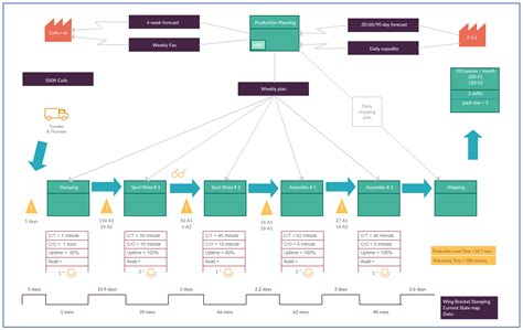 Value Stream Mapping Templates To Quickly Analyze Your Workflows Supply Chain Map Template