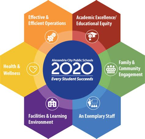 Acps Calendar Acps 2020 Strategic Plan Overview