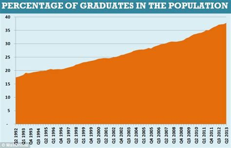 Percent Of Mba Graduates Per Population by Half Of Graduates Are Working In Which Do Not Need A