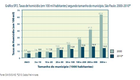 Sao Paulo Population Growth Picture And Images