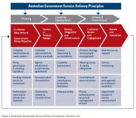 australian government service delivery framework
