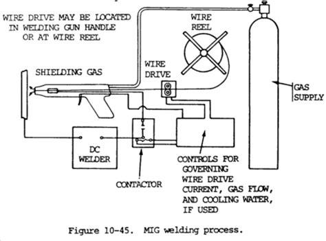 mig (gmaw) wire welding techniques and tips weld guru