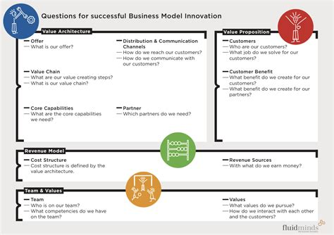 tools for business model innovations like business model