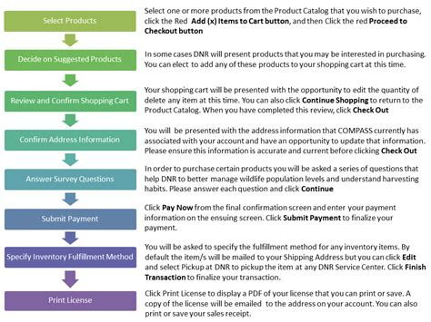 step by step process for sending customer or vendor master help executing a sales transaction