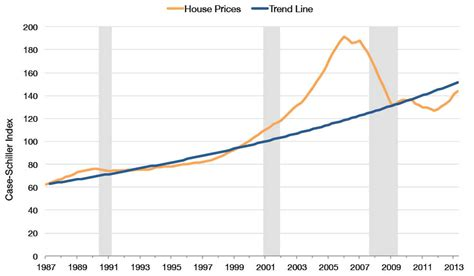 there s no place like home housing market indicators