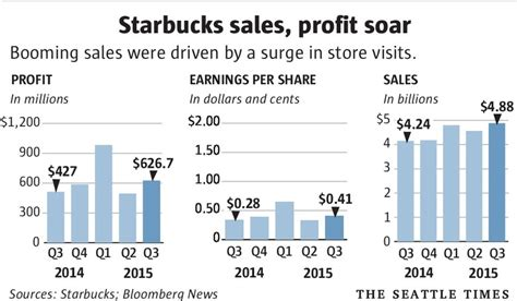 Starbucks? profits, earnings soar on busy stores   The Seattle Times