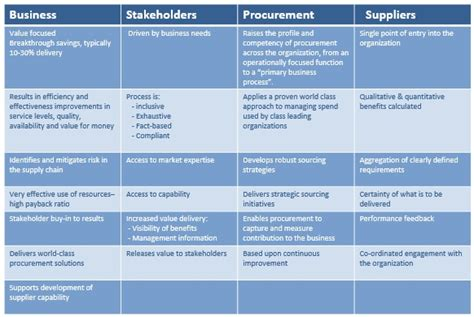 Key Procurement Skills Development For Today Category Management Category Management Plan Template