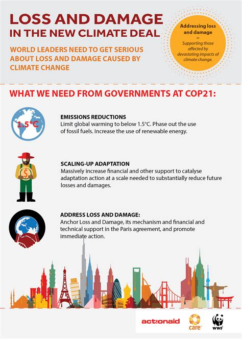 interested in hearing more about biochar and cop21 read albert bates loss and damage and cop21 care climate change